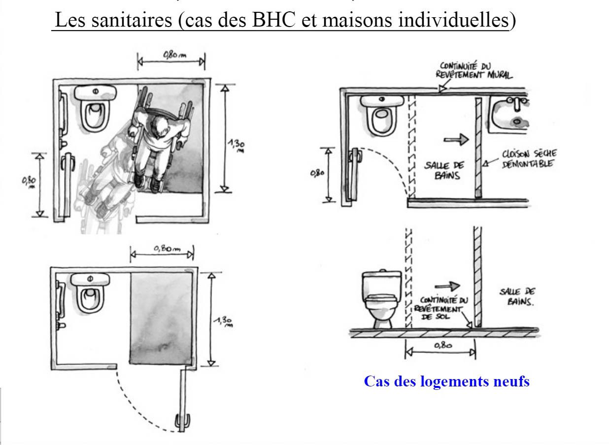 Convecteur Salle De Bain Bmr ~ Home Page