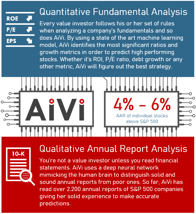 AiVi uses a combination of state of the art machine learning and neural network models. AiVi performs a fundamental analysis and reads annual 10-K reports.