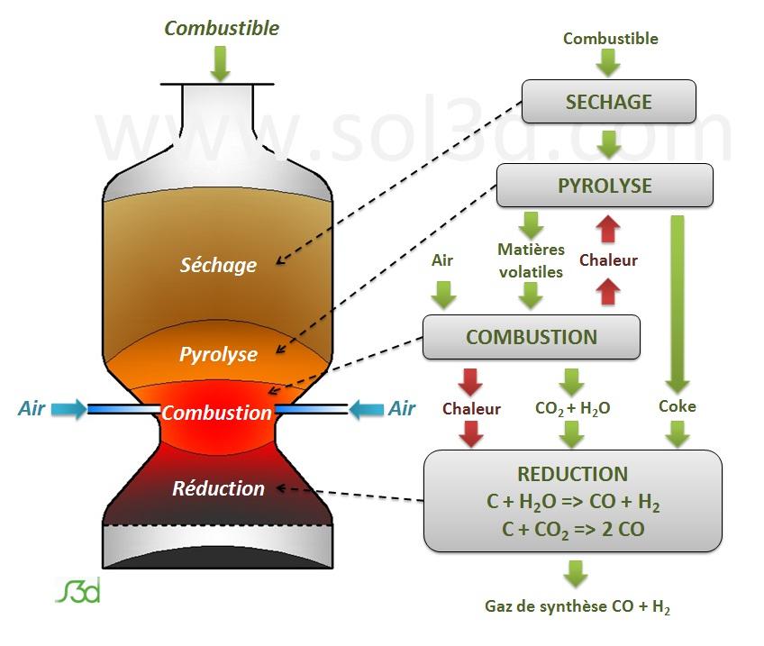 Gaz ification d finition c 39 est quoi - Four pyrolyse definition ...
