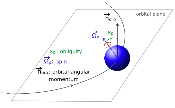 the evolution of angular momentum and its properties