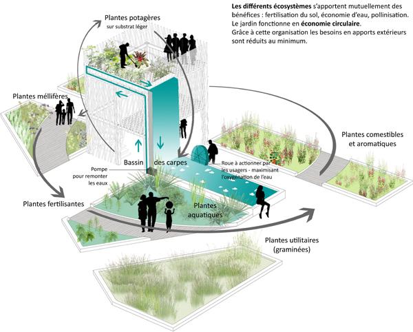 Ecosystemes climax - Douche recyclage eau circuit ferme ...
