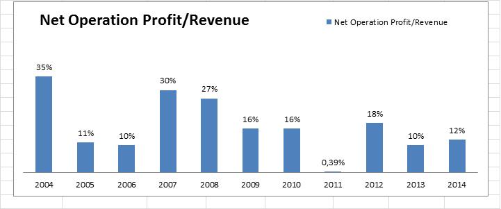 Profit N Revenue Data