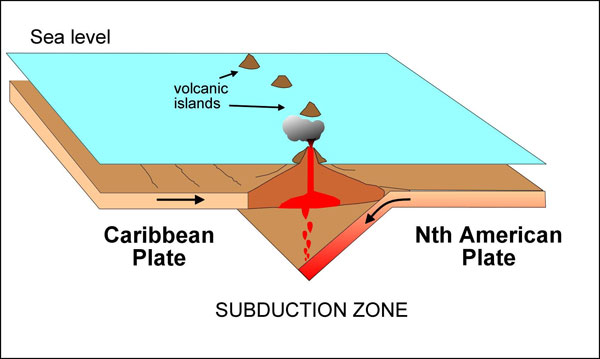 Subduction volcanisme d'arc insulaire plaque caraibe