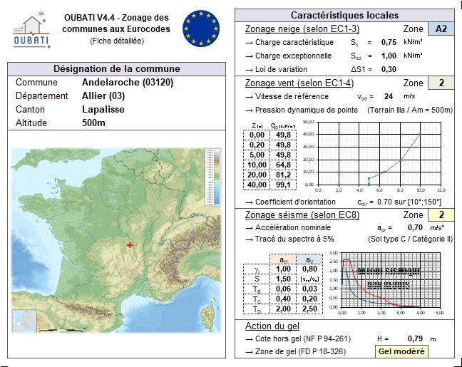 OUBATI - Zonage des communes de France aux Eurocodes