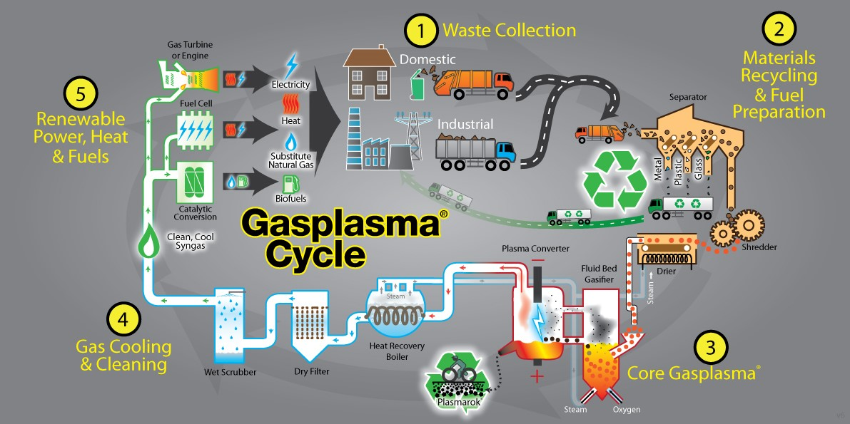 Gasplasma®Cycle - ©Advanced Plasma Power