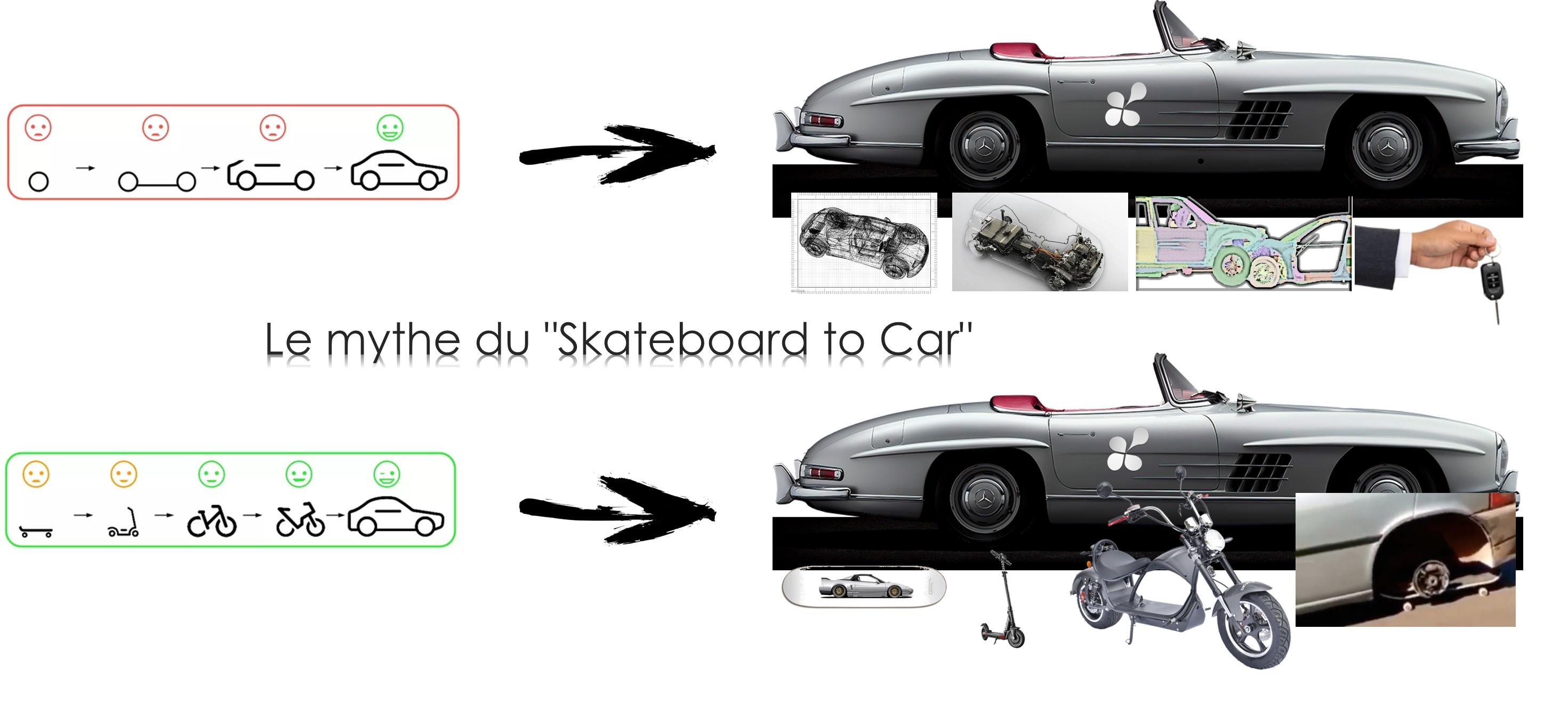 mythe du Skateboard to Carjpg
