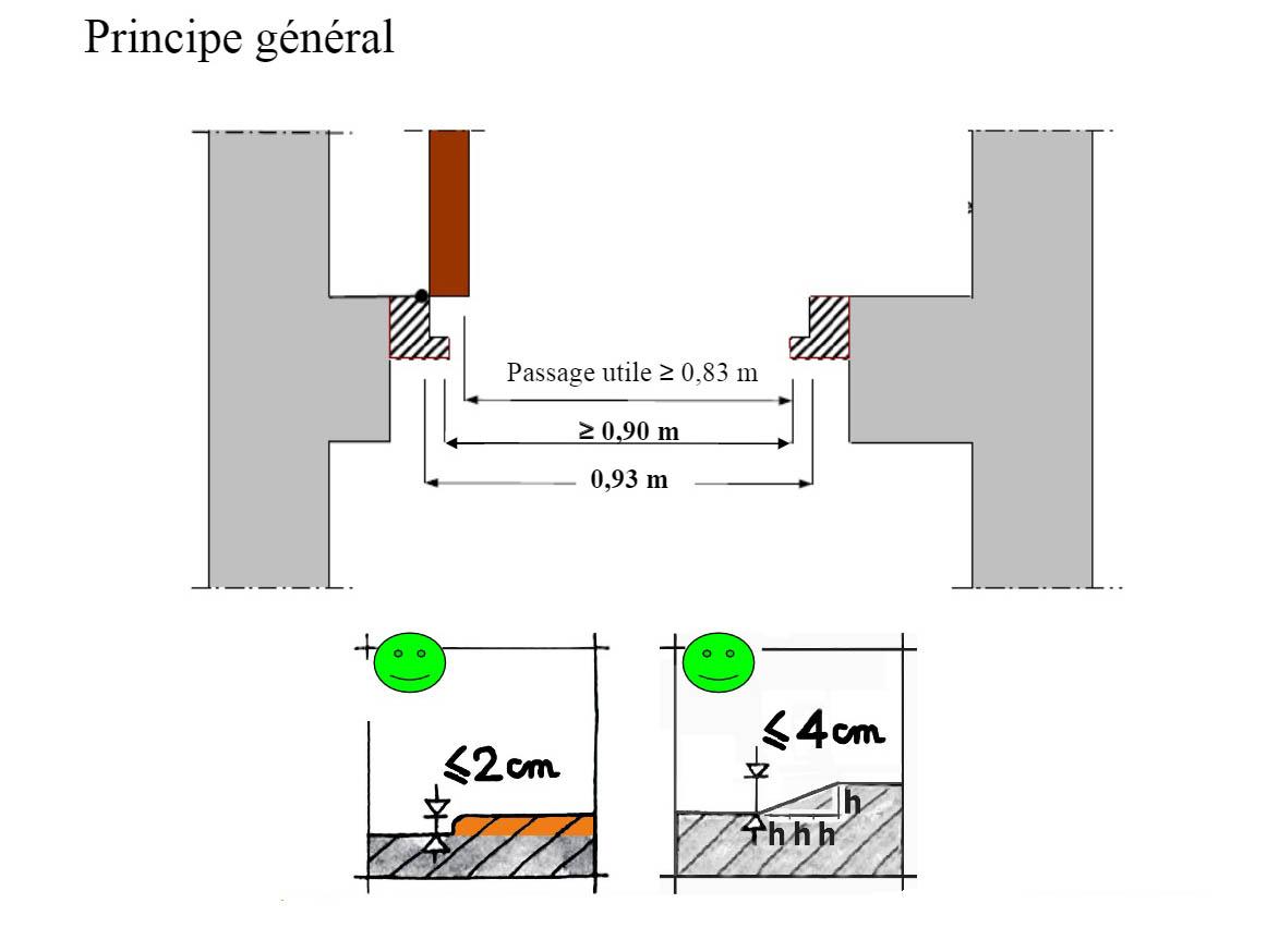 Largeur Minimum Couloir Maison home page