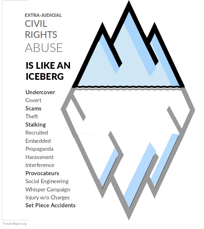 Extrajudicial Civil Rights Abuse is like an Iceberg Infographic