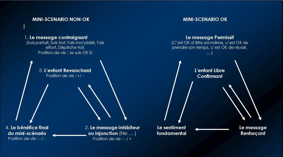 mini-scenario-injonctions-messages-contraigants.jpg